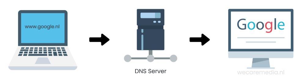 Voorbeeld DNS lookup