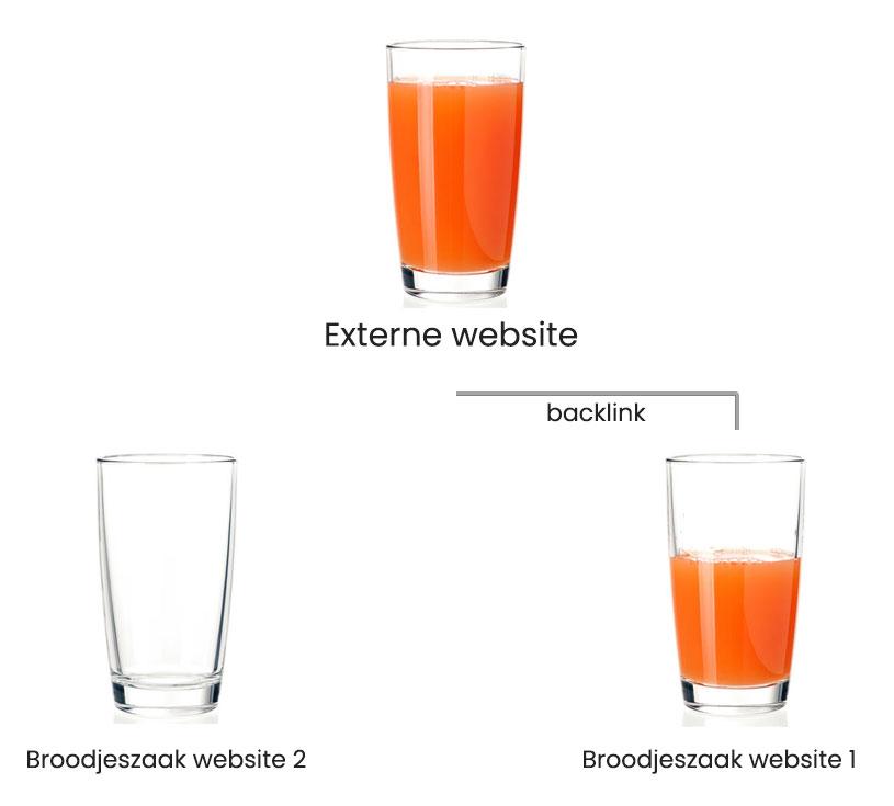 Link Juice voorbeeld 1