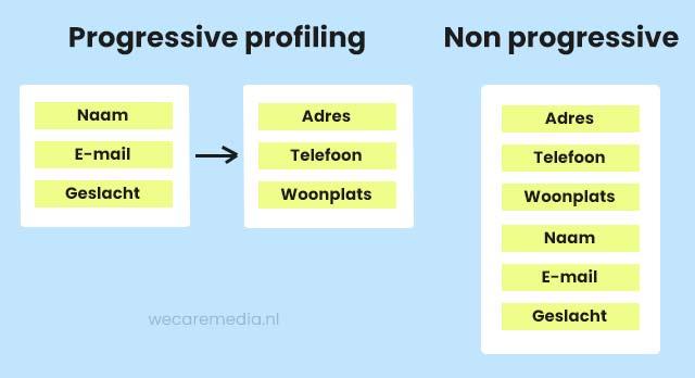 Progressive profiling