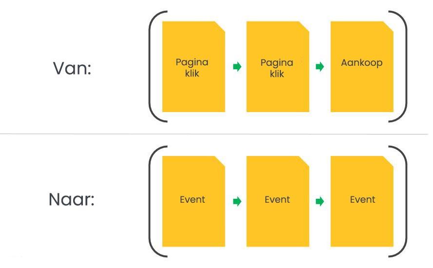 Blog / GA4 event